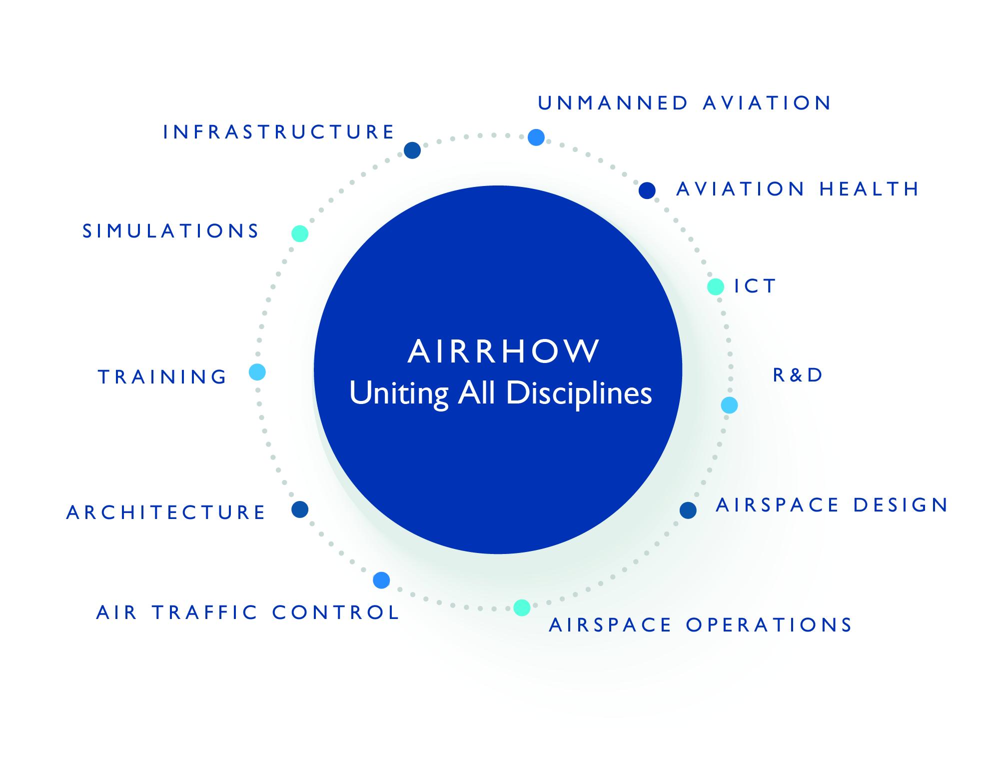 AiRRhow aviation alliance